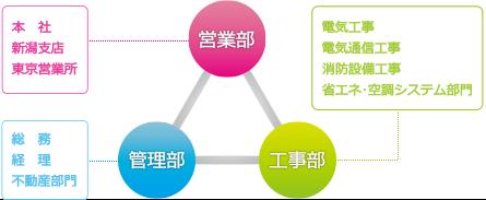 会社の組織は3部門